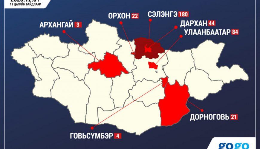 Covid-19 Update Mongolia